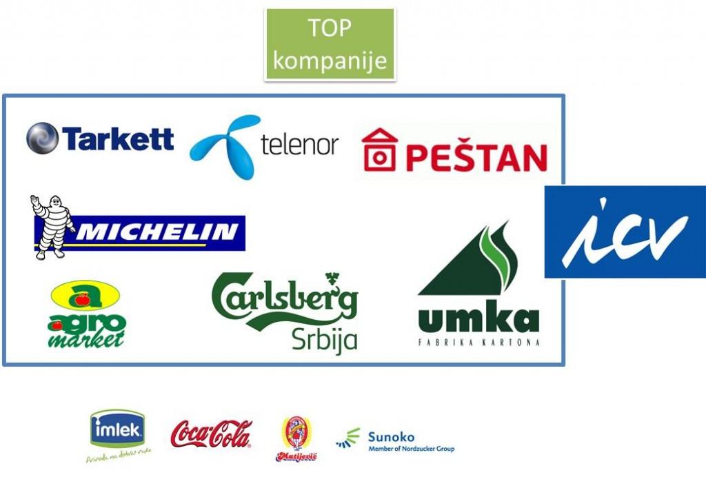 MCB-Blog-Najbolje-kompanije-u-Srbiji